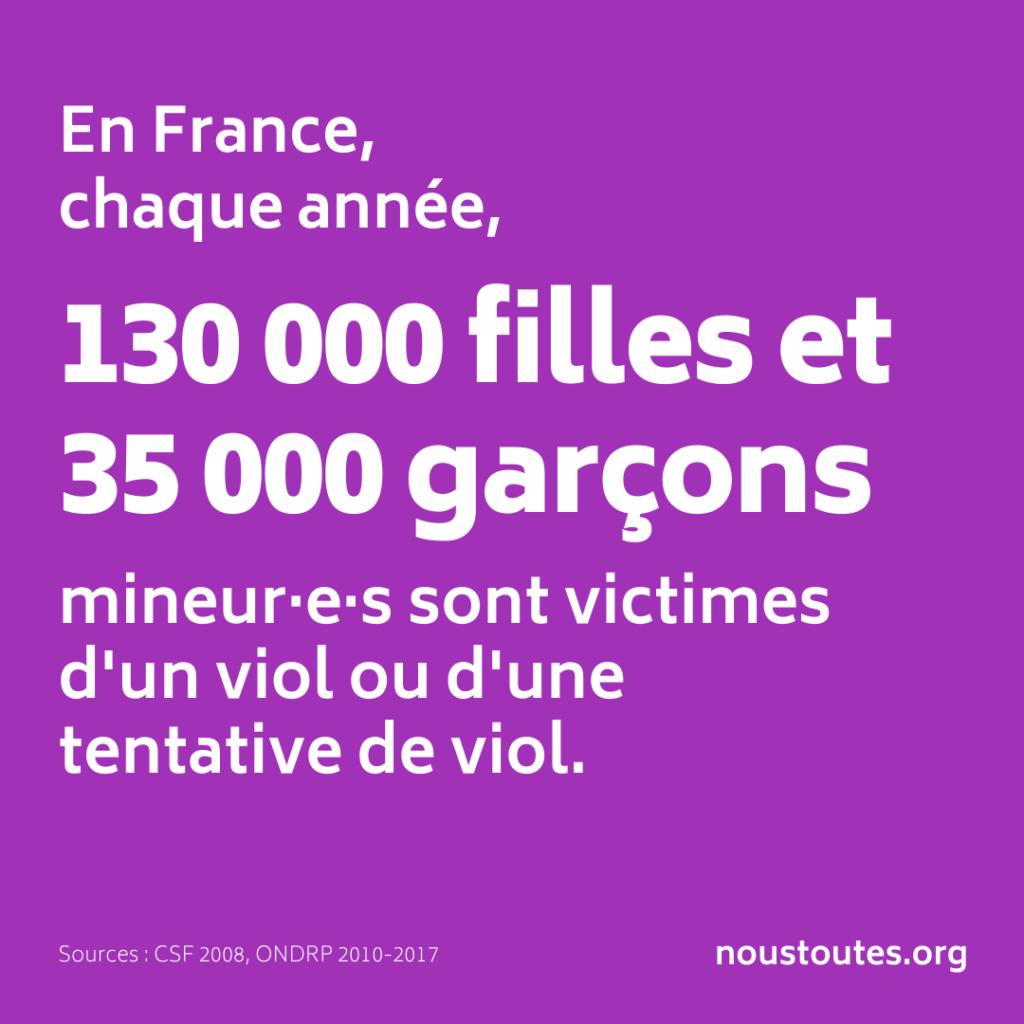 En France, chaque année, 130000 filles et 35000 garçons mineur‧e‧s sont victimes d'un viol ou d'une tentative de viol